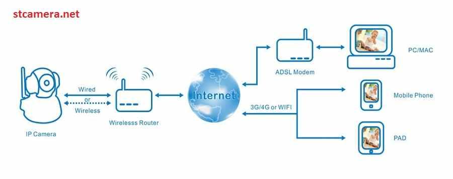 Cách truyền tín hiệu của camera IP