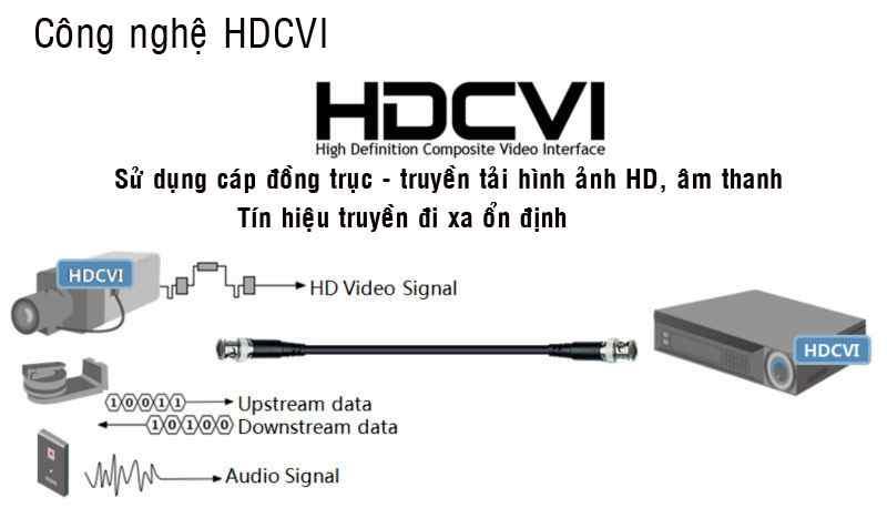 Chip HDCVI của hãng camera Dahua