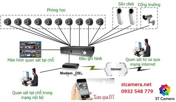 Lợi ích khi sử dụng Dich vu ST Camera